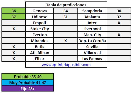 Prediccion media semana 273