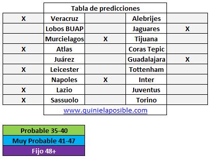 Prediccion media semana 275
