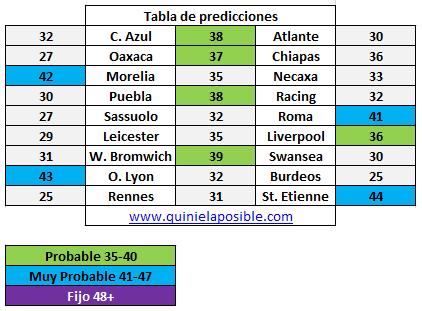 Prediccion media semana 277
