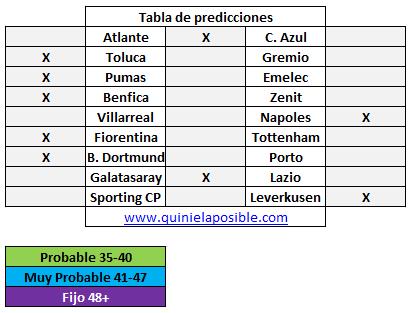 Prediccion media semana 279