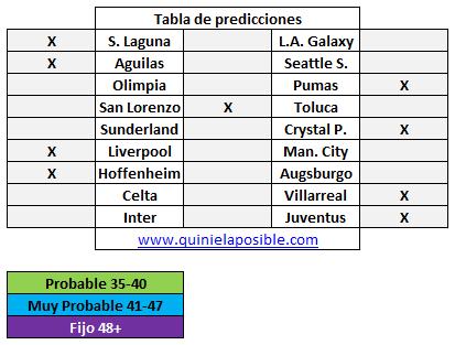 Prediccion media semana 281