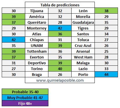prediccion ganagol 318