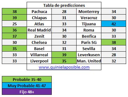 Prediccion media semana 282