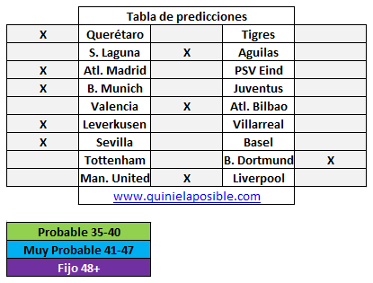 Prediccion media semana 283
