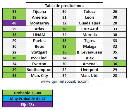 prediccion ganagol 320