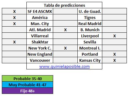 Prediccion media semana 289