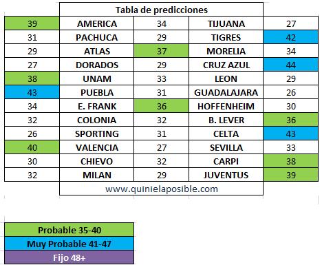 ganagol 323 predicción