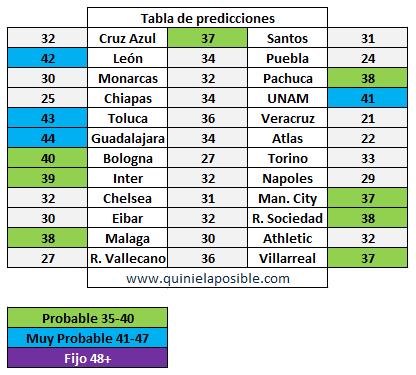 prediccion ganagol 324
