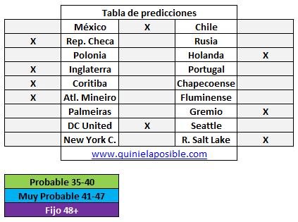 Prediccion media semana 294