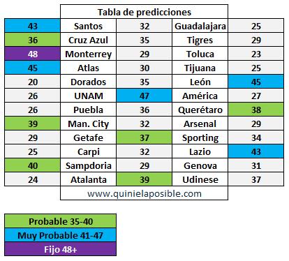 prediccion ganagol 327