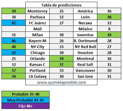prediccion ganagol 329