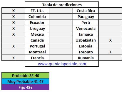 Prediccion media semana 295