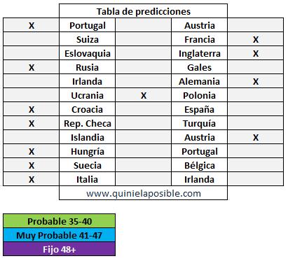 prediccion ganagol 331