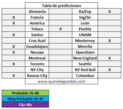 prediccion ganagol 333