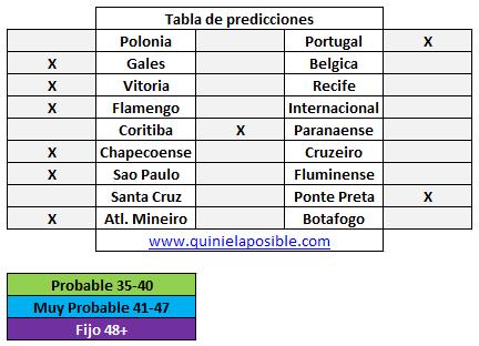 Prediccion media semana 298