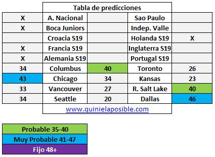 Prediccion media semana 299