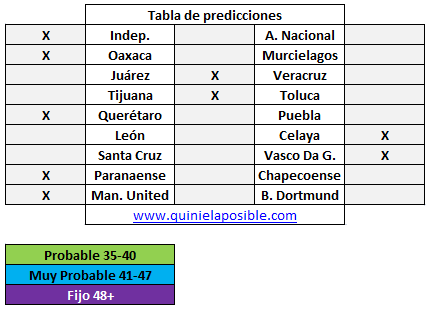 Prediccion media semana 300