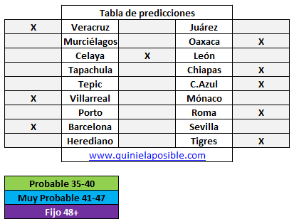 Prediccion media semana 304