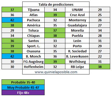 prediccion ganagol 341