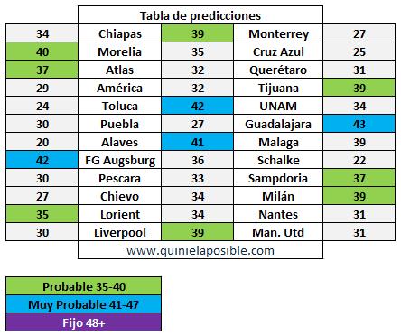 prediccion-ganagol-348