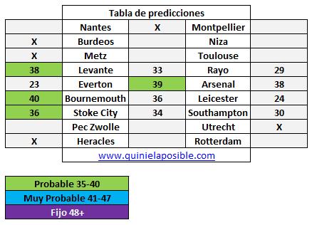 prediccion-media-semana-321