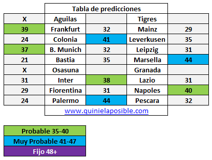prediccion-media-semana-322