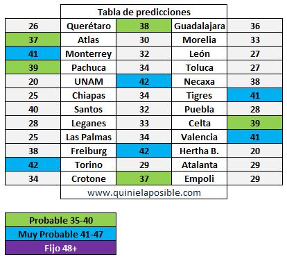 prediccion ganagol 363