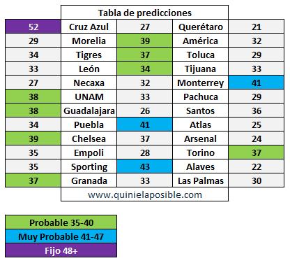 prediccion ganagol 364