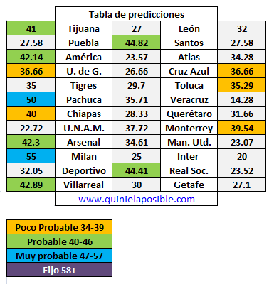 Predicción Ganagol 251