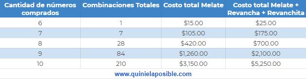 Combinaciones totales precio melate revancha revanchita