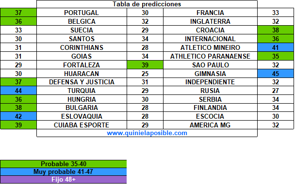 prediccion ganagol 732